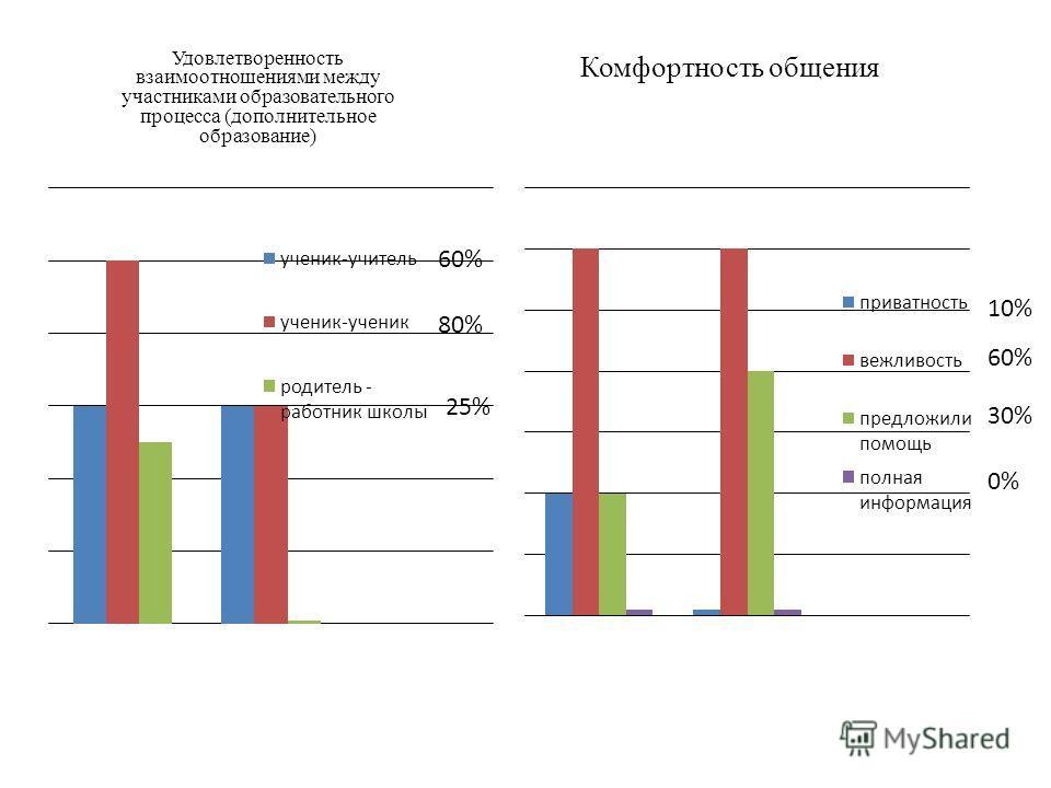 Удовлетворенность взаимоотношениями между участниками образовательного процесса (дополнительное образование) Комфортность общения 10% 60% 30% 0% 25%