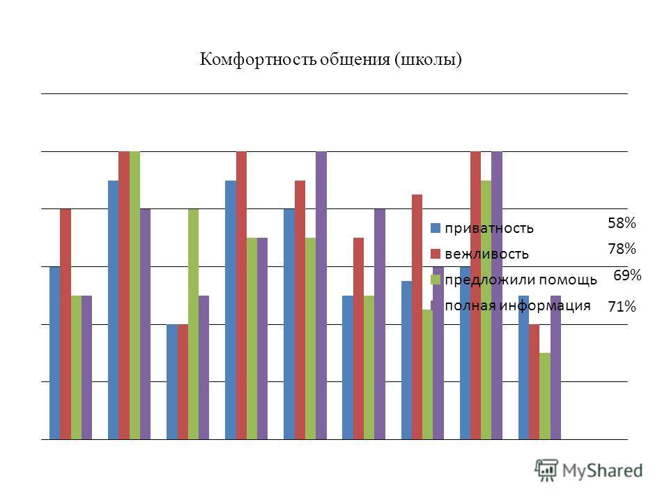 Комфортность общения (школы) 58% 78% 69% 71%