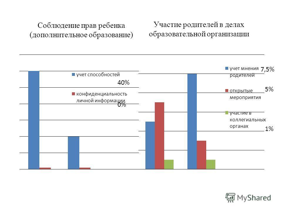 Соблюдение прав ребенка (дополнительное образование) Участие родителей в делах образовательной организации 7,5% 5% 1% 0%