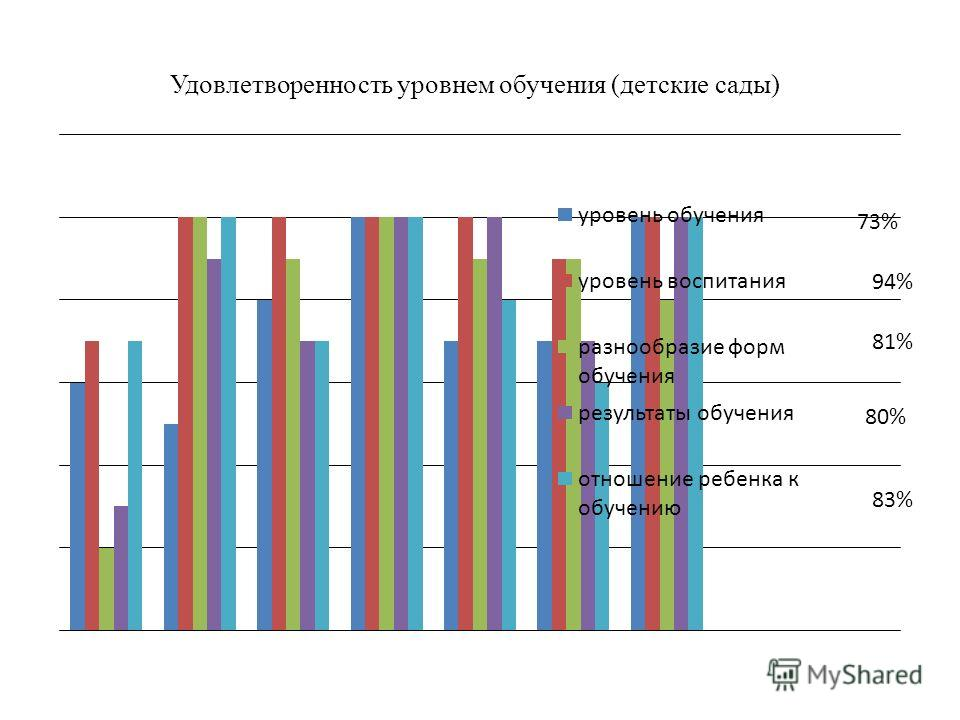 Удовлетворенность уровнем обучения (детские сады) 94% 81% 80% 83%