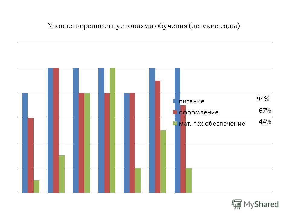 Удовлетворенность условиями обучения (детские сады) 44% 67% 94%