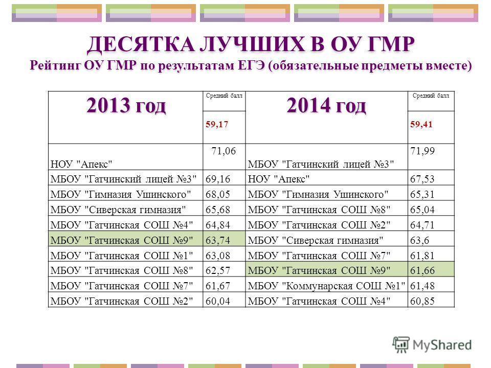 2013 год Средний балл 2014 год Средний балл 59,1759,41 НОУ