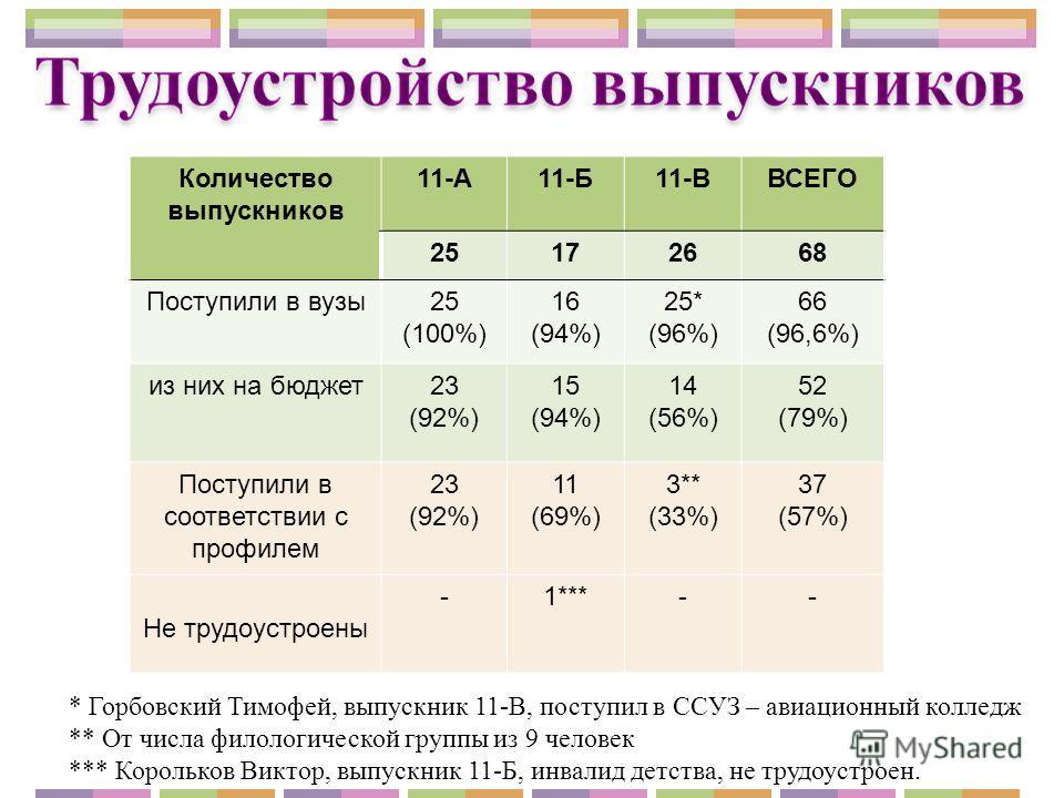 Количество выпускников 11-А11-Б11-ВВСЕГО 25172668 Поступили в вузы 25 (100%) 16 (94%) 25* (96%) 66 (96,6%) из них на бюджет 23 (92%) 15 (94%) 14 (56%) 52 (79%) Поступили в соответствии с профилем 23 (92%) 11 (69%) 3** (33%) 37 (57%) Не трудоустроены