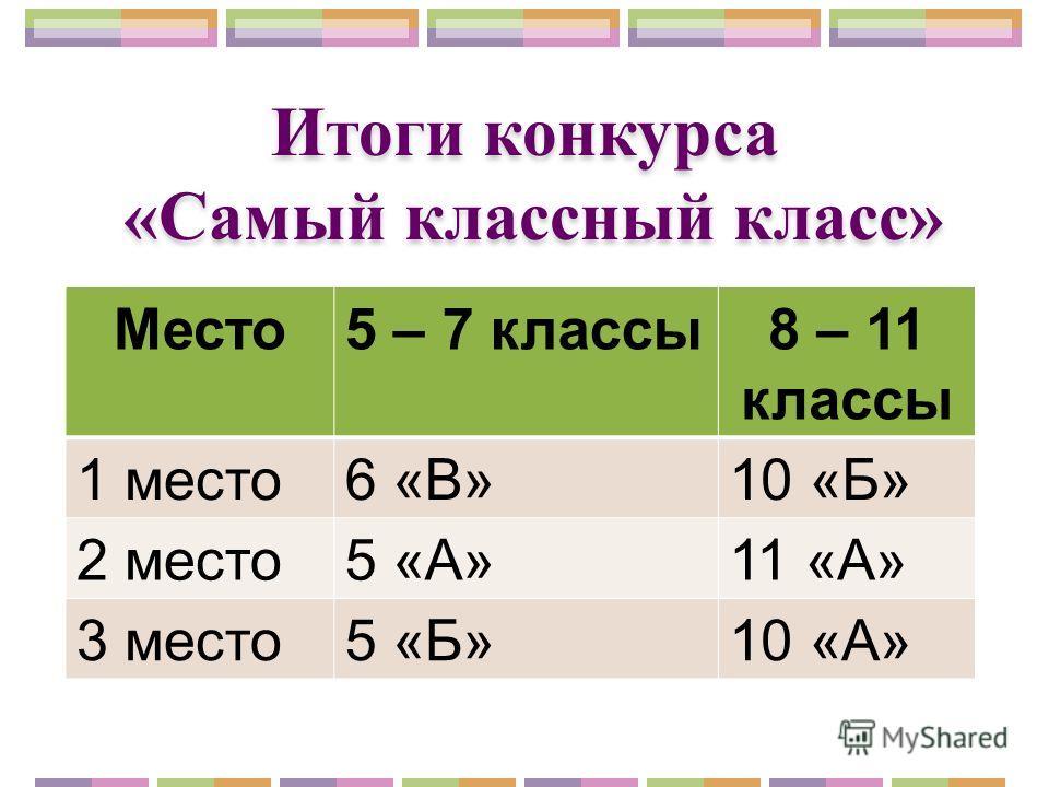 Итоги конкурса «Самый классный класс» Место 5 – 7 классы 8 – 11 классы 1 место 6 «В»10 «Б» 2 место 5 «А»11 «А» 3 место 5 «Б»10 «А»