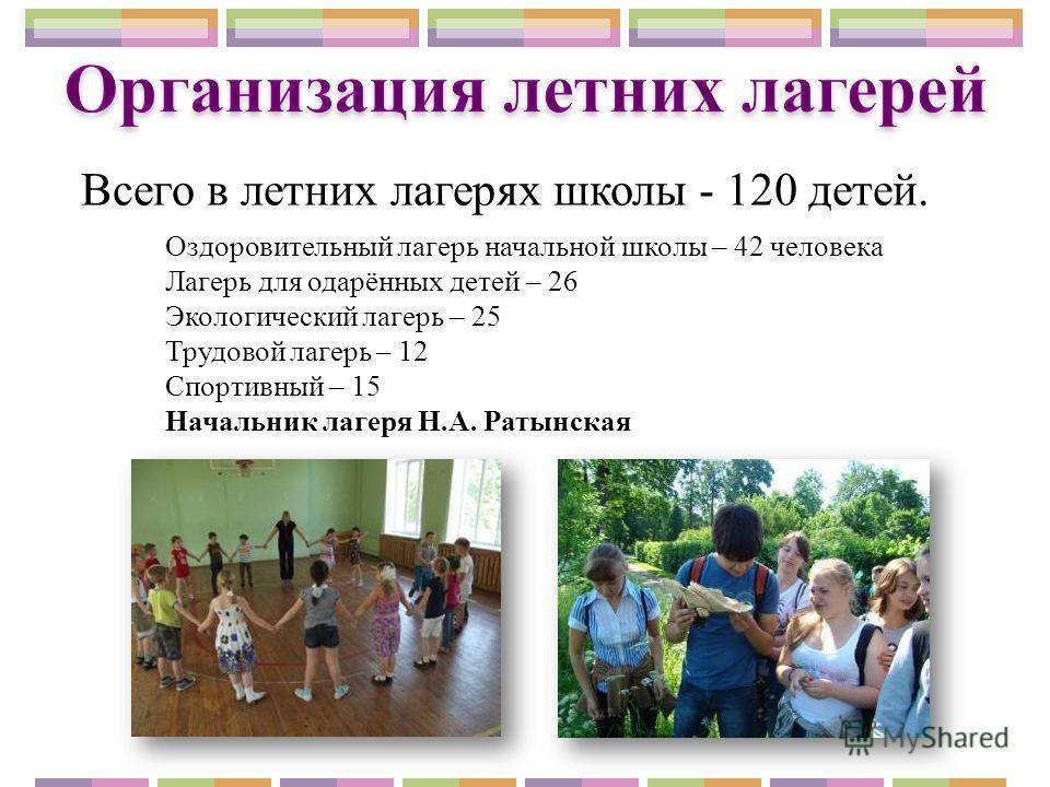 Оздоровительный лагерь начальной школы – 42 человека Лагерь для одарённых детей – 26 Экологический лагерь – 25 Трудовой лагерь – 12 Спортивный – 15 Начальник лагеря Н.А. Ратынская Всего в летних лагерях школы - 120 детей.