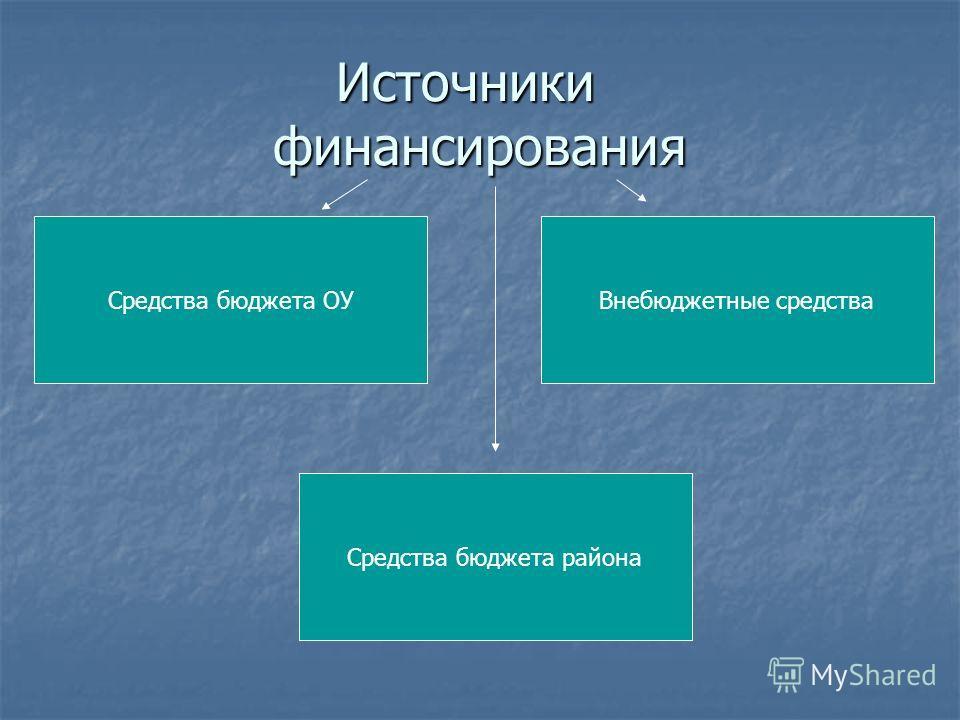Источники финансирования Средства бюджета ОУ Средства бюджета района Внебюджетные средства