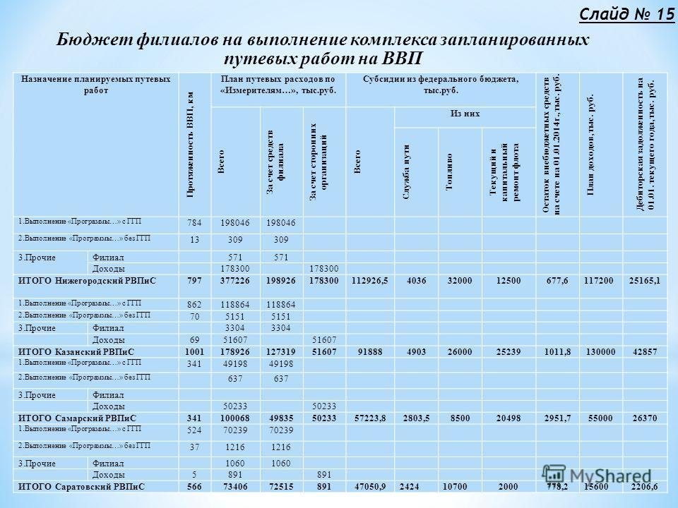 Бюджет филиалов на выполнение комплекса запланированных путевых работ на ВВП Назначение планируемых путевых работ Протяженность ВВП, км План путевых расходов по «Измерителям…», тыс.руб. Субсидии из федерального бюджета, тыс.руб. Остаток внебюджетных