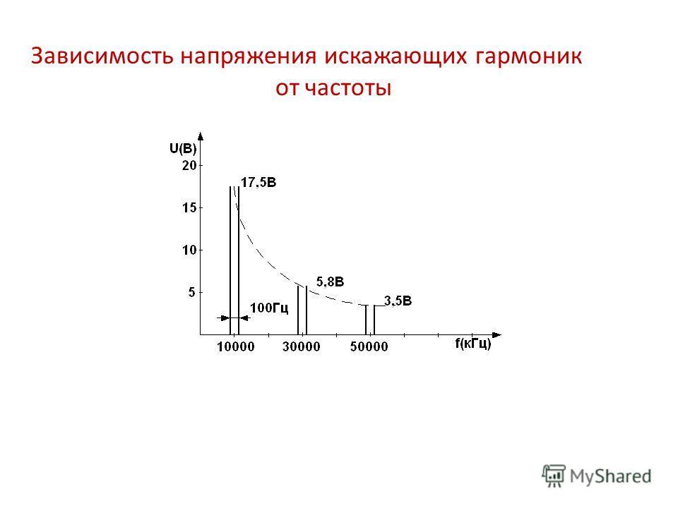 Зависимость напряжения искажающих гармоник от частоты