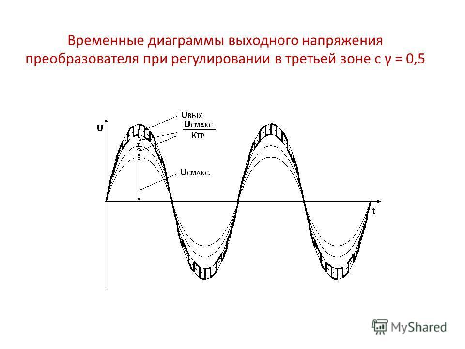 Временные диаграммы выходного напряжения преобразователя при регулировании в третьей зоне с γ = 0,5