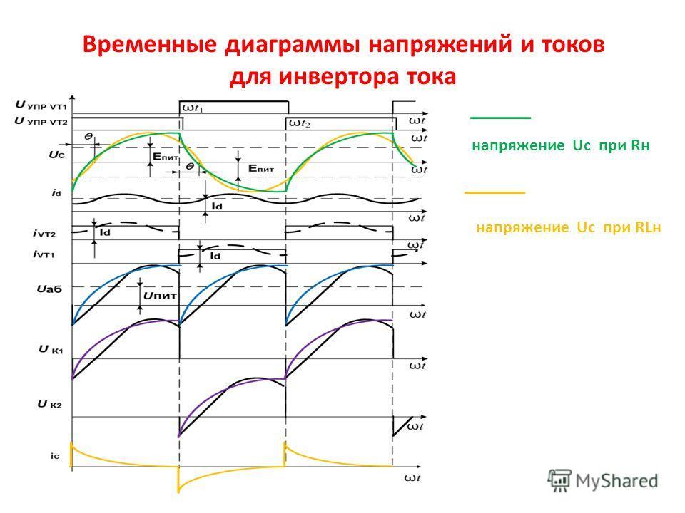 Временные диаграммы напряжений и токов для инвертора тока напряжение Uc при Rн напряжение Uc при RLн