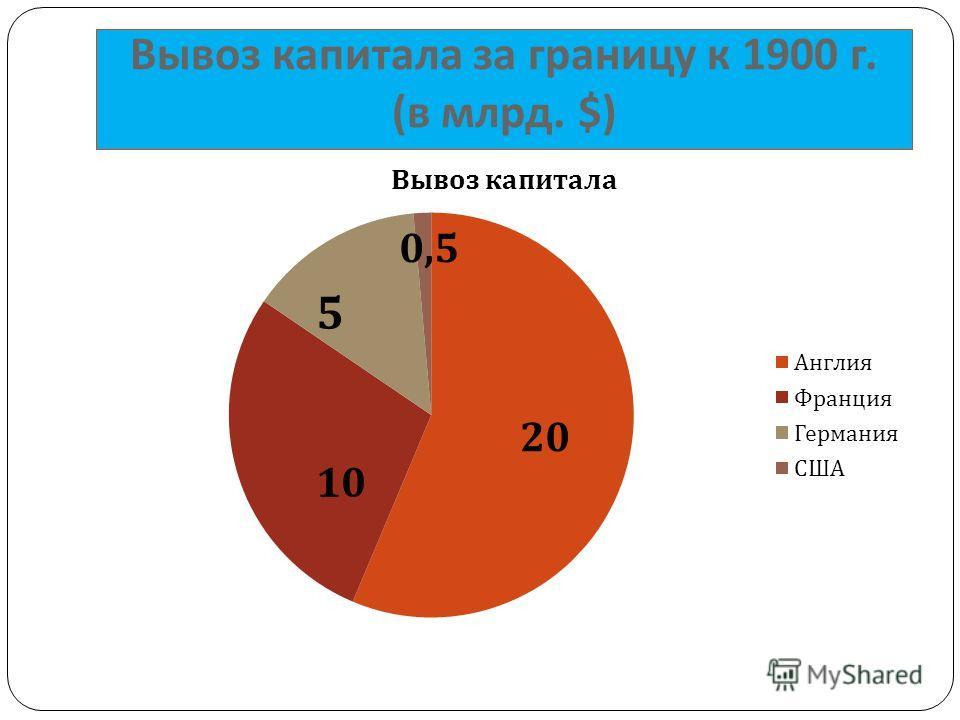 Вывоз капитала за границу к 1900 г. ( в млрд. $)