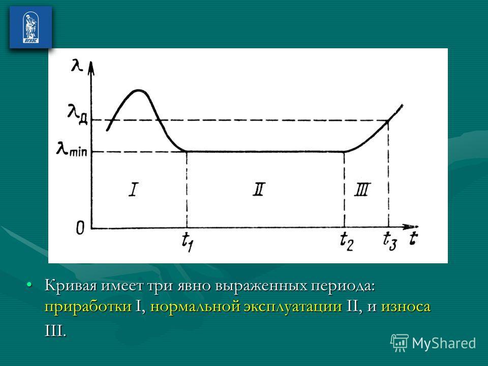 Кривая имеет три явно выраженных периода: приработки I, нормальной эксплуатации II, и износа III.Кривая имеет три явно выраженных периода: приработки I, нормальной эксплуатации II, и износа III.