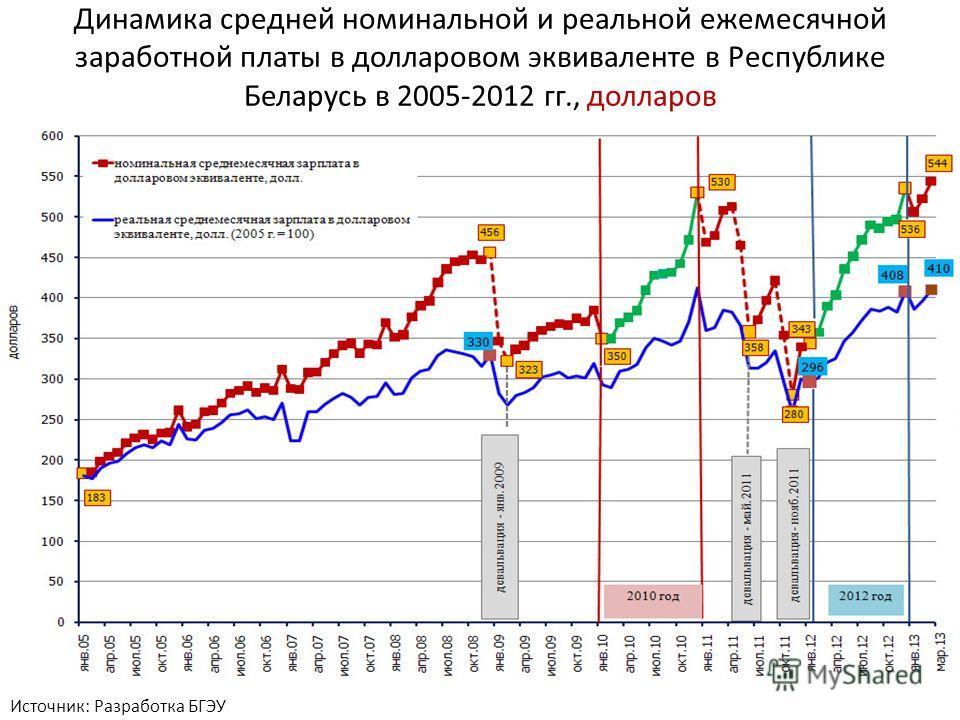 Динамика средней номинальной и реальной ежемесячной заработной платы в долларовом эквиваленте в Республике Беларусь в 2005-2012 гг., долларов Источник: Разработка БГЭУ