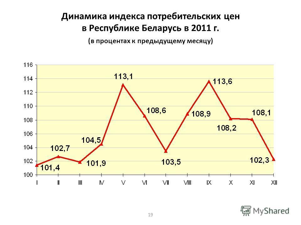 19 Динамика индекса потребительских цен в Республике Беларусь в 2011 г. (в процентах к предыдущему месяцу)