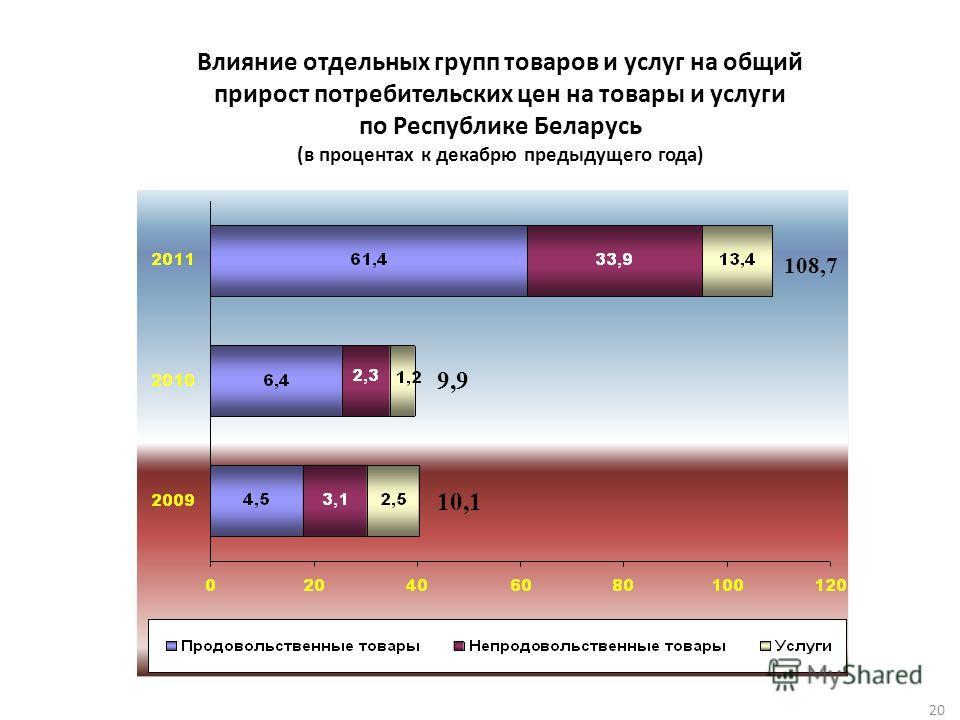 20 Влияние отдельных групп товаров и услуг на общий прирост потребительских цен на товары и услуги по Республике Беларусь (в процентах к декабрю предыдущего года) 10,1 9,9 108,7