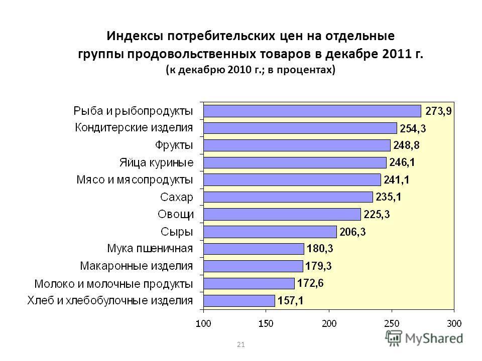 21 Индексы потребительских цен на отдельные группы продовольственных товаров в декабре 2011 г. (к декабрю 2010 г.; в процентах)