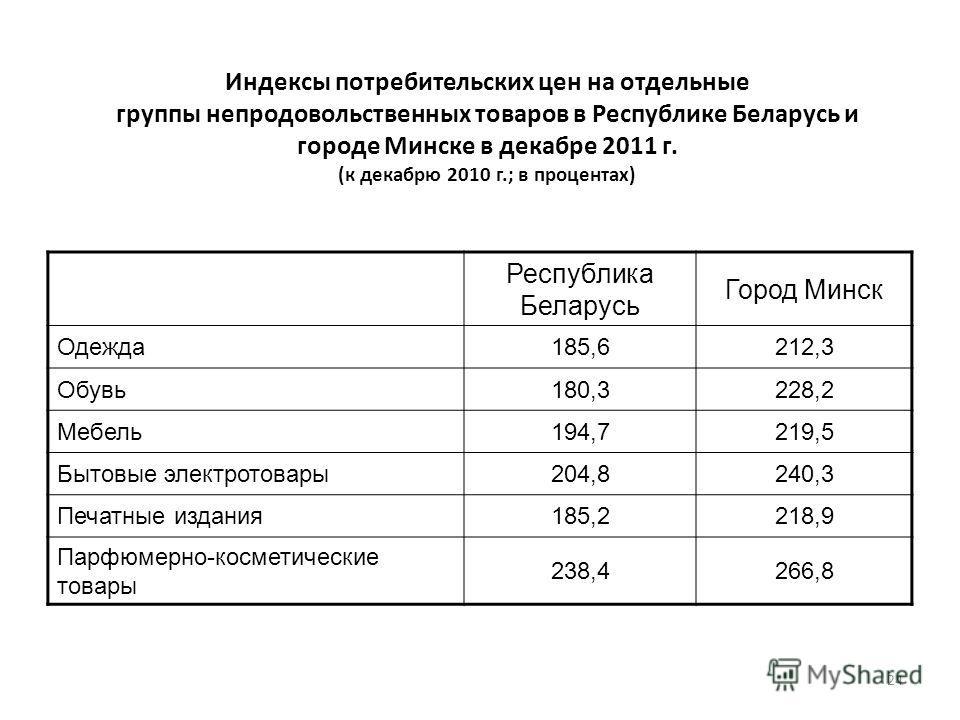 24 Индексы потребительских цен на отдельные группы непродовольственных товаров в Республике Беларусь и городе Минске в декабре 2011 г. (к декабрю 2010 г.; в процентах) Республика Беларусь Город Минск Одежда 185,6212,3 Обувь 180,3228,2 Мебель 194,7219