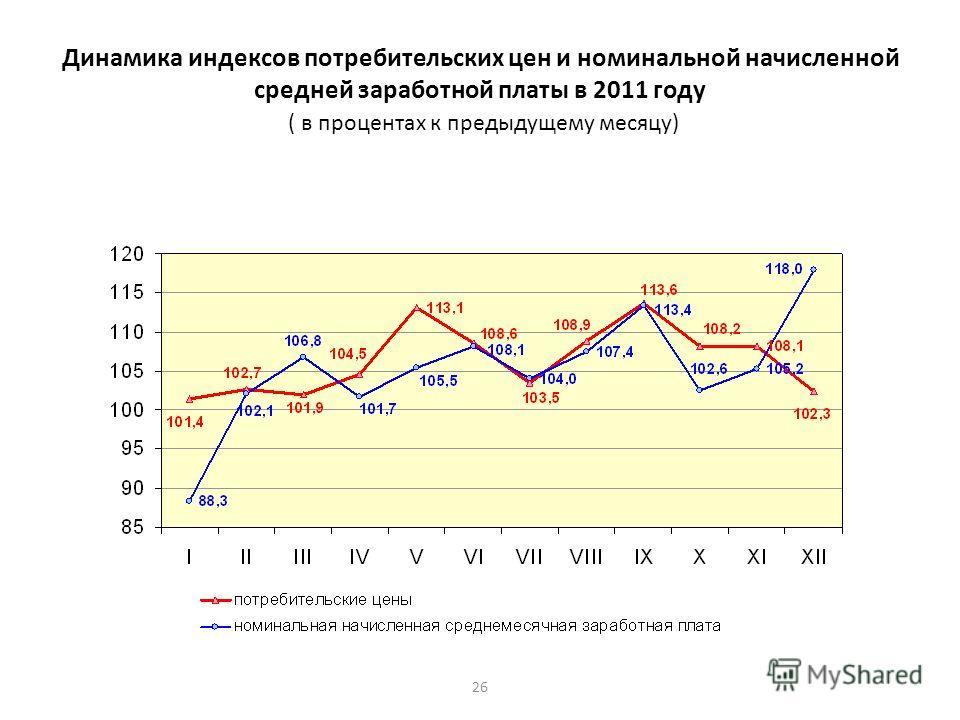 26 Динамика индексов потребительских цен и номинальной начисленной средней заработной платы в 2011 году ( в процентах к предыдущему месяцу)