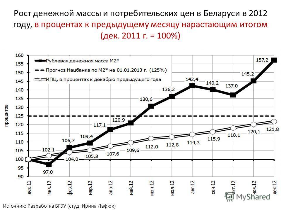 Рост денежной массы и потребительских цен в Беларуси в 2012 году, в процентах к предыдущему месяцу нарастающим итогом (дек. 2011 г. = 100%) Источник: Разработка БГЭУ (студ. Ирина Лафюк)