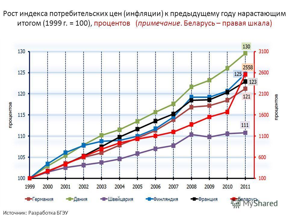 Рост индекса потребительских цен (инфляции) к предыдущему году нарастающим итогом (1999 г. = 100), процентов (примечание. Беларусь – правая шкала) Источник: Разработка БГЭУ