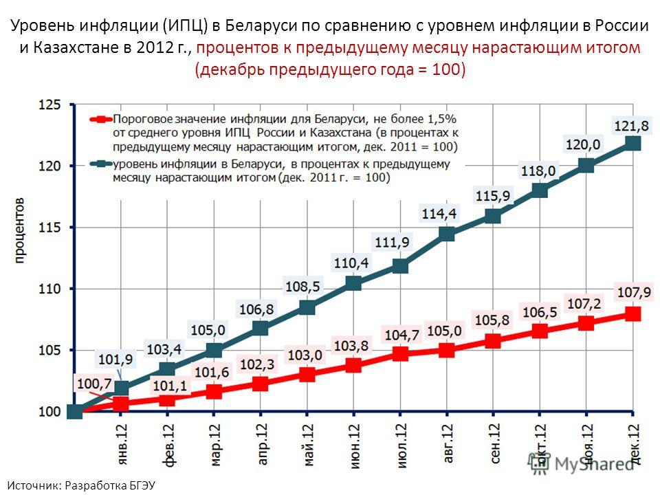 таблица уровня инфляции в 2015 году