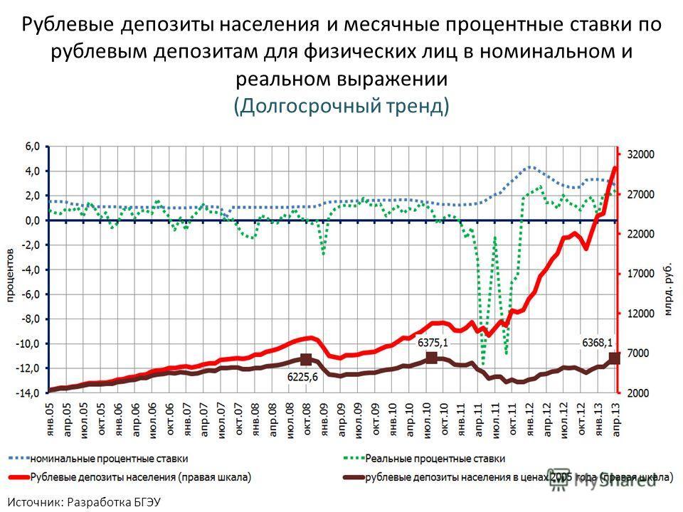 Рублевые депозиты населения и месячные процентные ставки по рублевым депозитам для физических лиц в номинальном и реальном выражении (Долгосрочный тренд) Источник: Разработка БГЭУ