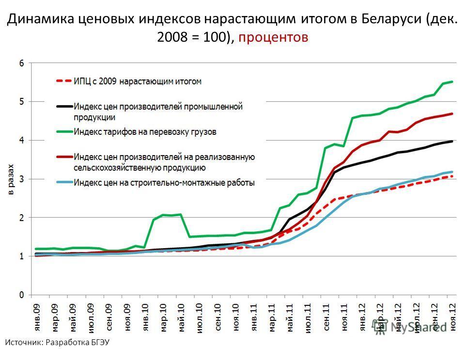 Динамика ценовых индексов нарастающим итогом в Беларуси (дек. 2008 = 100), процентов Источник: Разработка БГЭУ