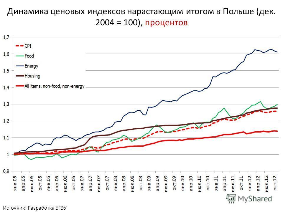 Динамика ценовых индексов нарастающим итогом в Польше (дек. 2004 = 100), процентов