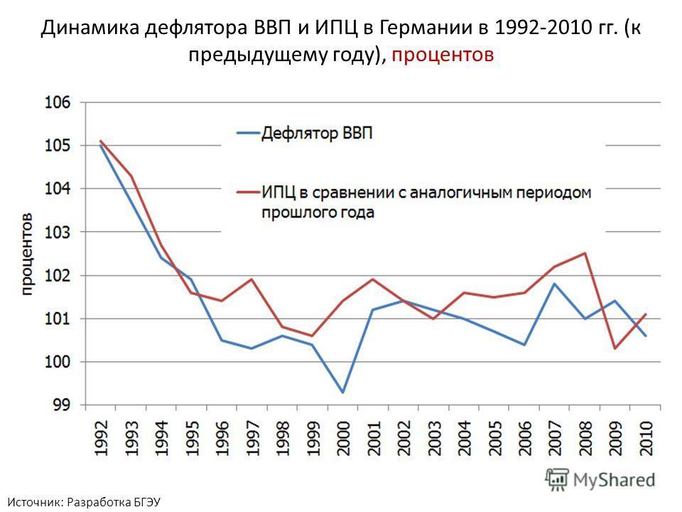 Источник: Разработка БГЭУ Динамика дефлятора ВВП и ИПЦ в Германии в 1992-2010 гг. (к предыдущему году), процентов