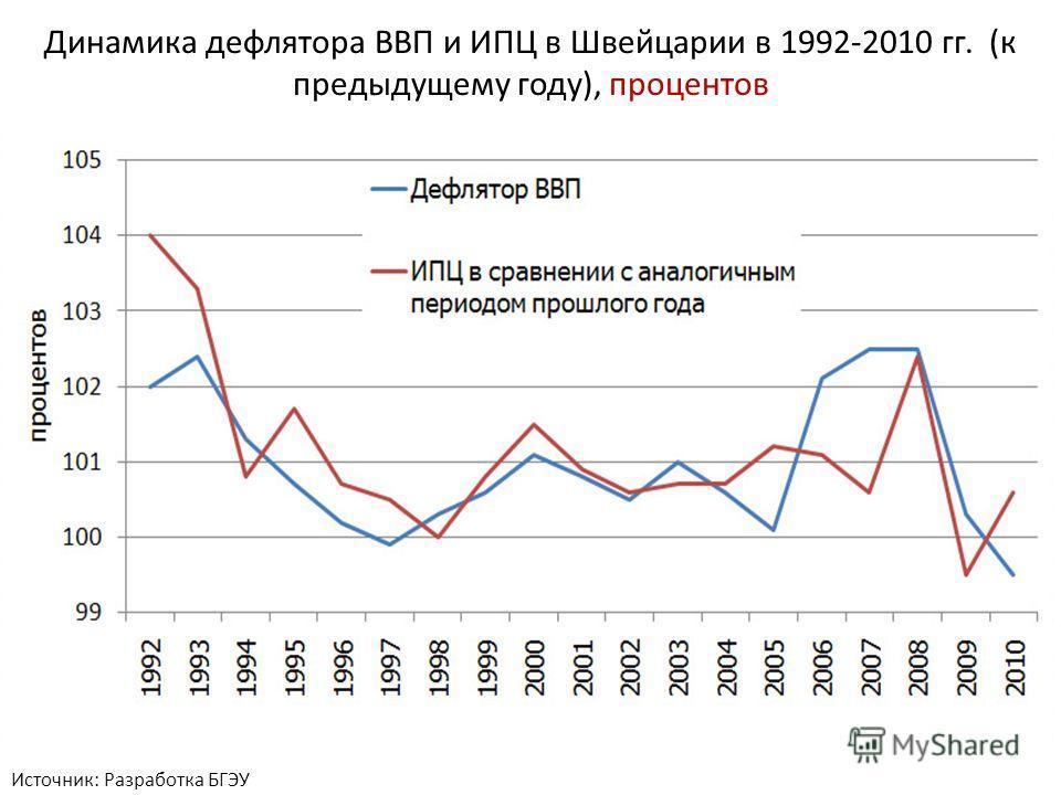 Источник: Разработка БГЭУ Динамика дефлятора ВВП и ИПЦ в Швейцарии в 1992-2010 гг. (к предыдущему году), процентов