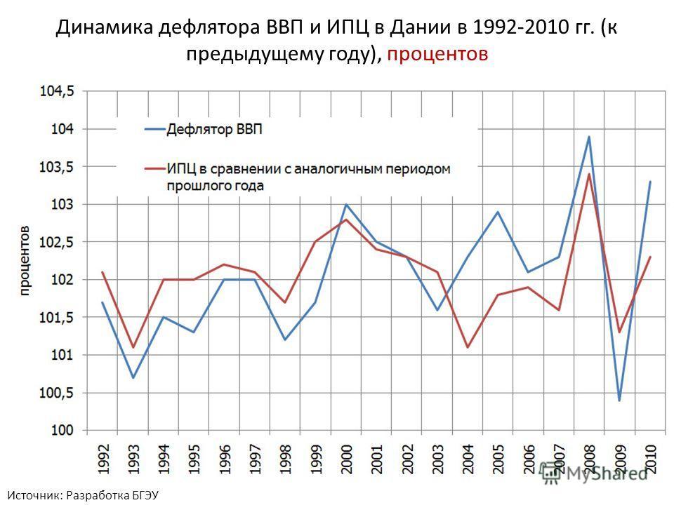 Источник: Разработка БГЭУ Динамика дефлятора ВВП и ИПЦ в Дании в 1992-2010 гг. (к предыдущему году), процентов