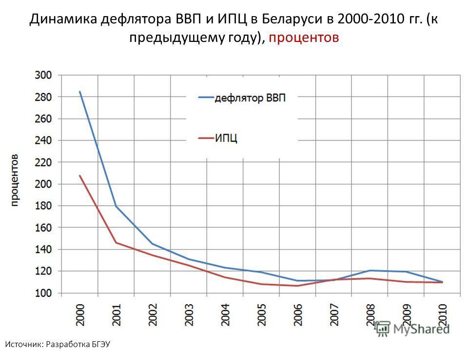 Источник: Разработка БГЭУ Динамика дефлятора ВВП и ИПЦ в Беларуси в 2000-2010 гг. (к предыдущему году), процентов