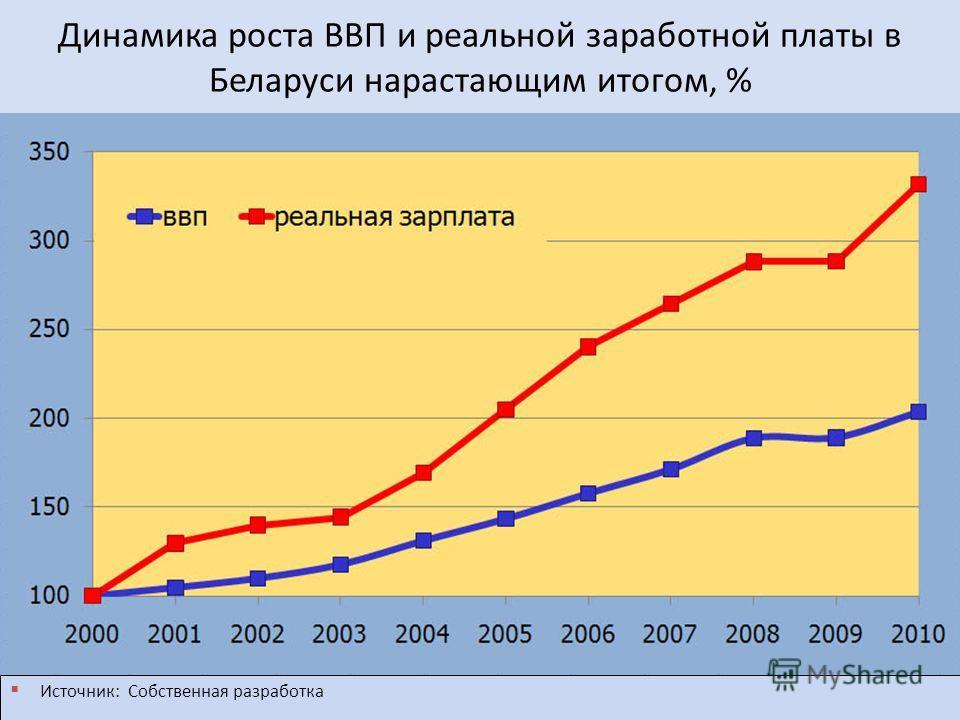 Динамика роста ВВП и реальной заработной платы в Беларуси нарастающим итогом, % Источник: Собственная разработка