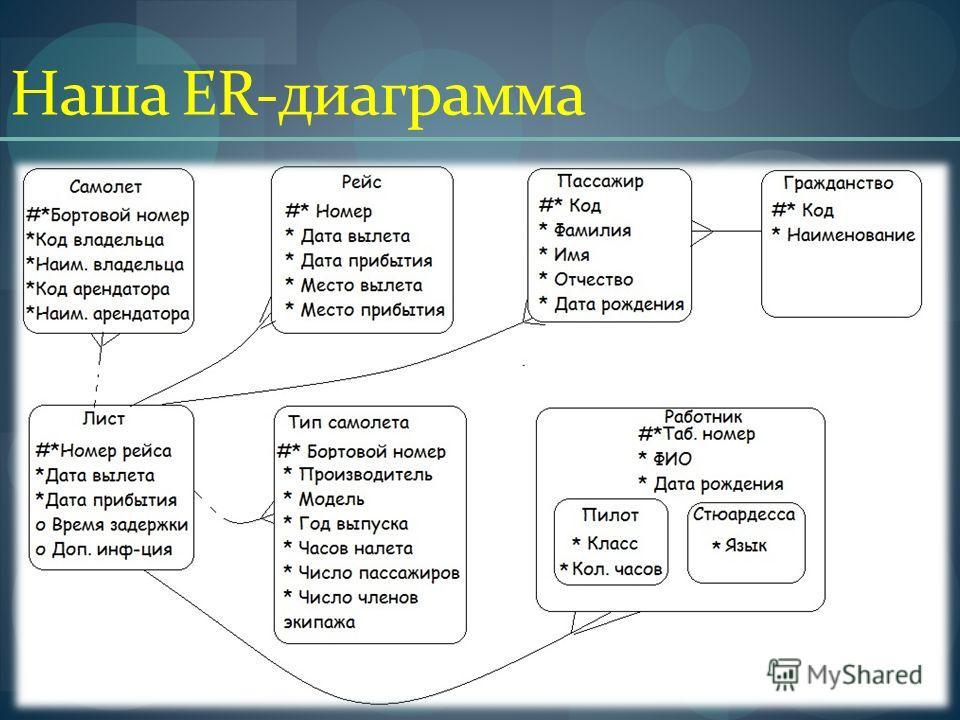 Наша ER-диаграмма