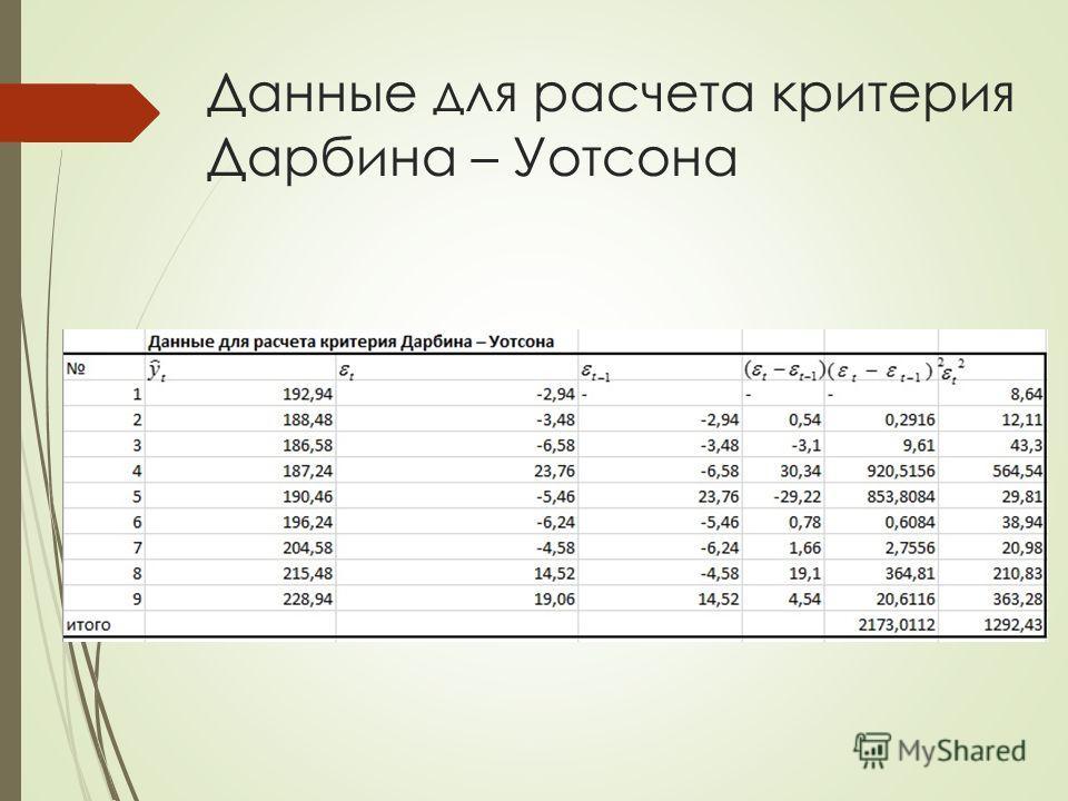 Данные для расчета критерия Дарбина – Уотсона