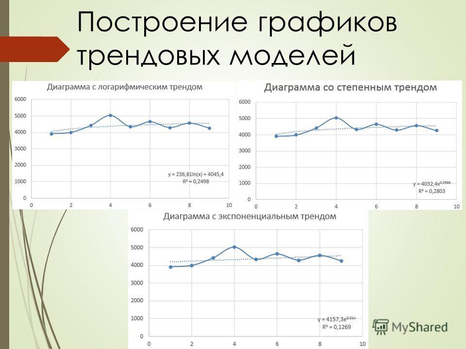 Построение графиков трендовых моделей