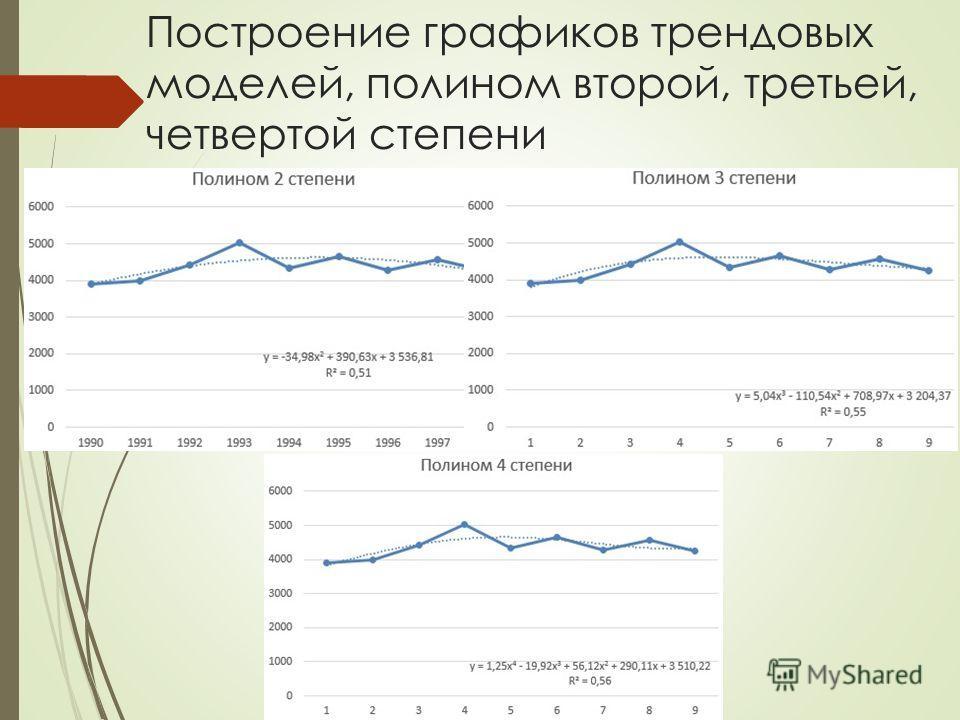 Построение графиков трендовых моделей, полином второй, третьей, четвертой степени