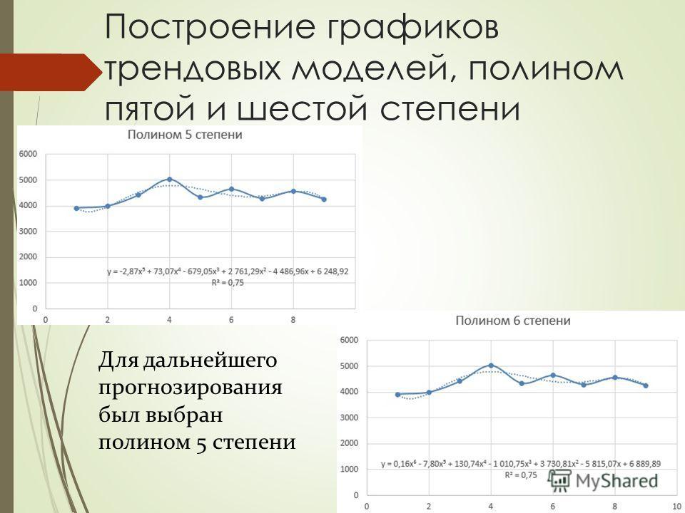 Построение графиков трендовых моделей, полином пятой и шестой степени Для дальнейшего прогнозирования был выбран полином 5 степени