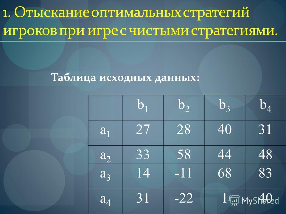 1. Отыскание оптимальных стратегий игроков при игре с чистыми стратегиями. b1b1 b2b2 b3b3 b4b4 a1a1 27272828403131 a2a2 33584448 a3a3 14-116883 a4a4 31-22140 Таблица исходных данных: