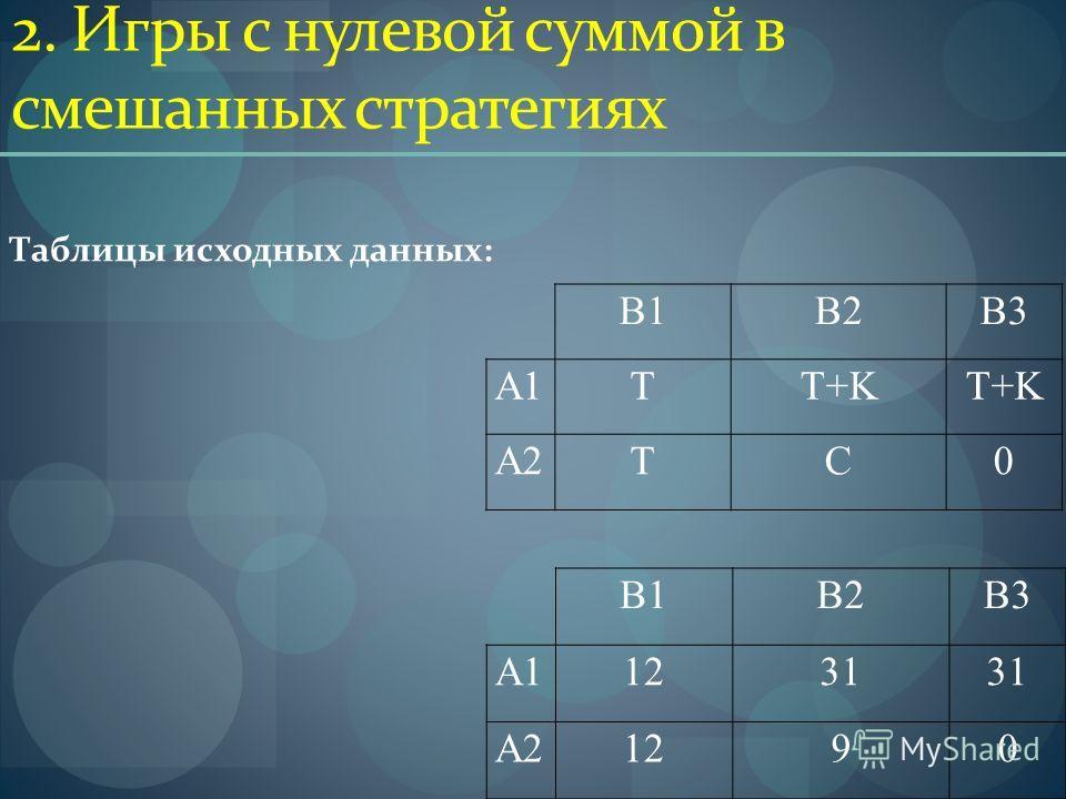 2. Игры с нулевой суммой в смешанных стратегиях B1B1B2B2B3B3 A1A1TT+KT+KT+KT+K A2A2TC0 B1B1B2B2B3B3 A1A11231 A2A21290 Таблицы исходных данных: