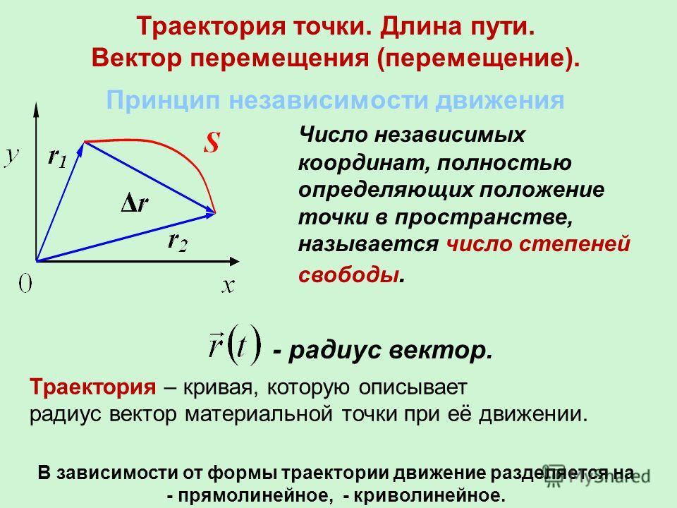 Траектория точки. Длина пути. Вектор перемещения (перемещение). Принцип независимости движения Число независимых координат, полностью определяющих положение точки в пространстве, называется число степеней свободы. - радиус вектор. Траектория – кривая