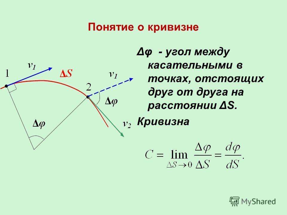 Понятие о кривизне Δφ - угол между касательными в точках, отстоящих друг от друга на расстоянии ΔS. Кривизна