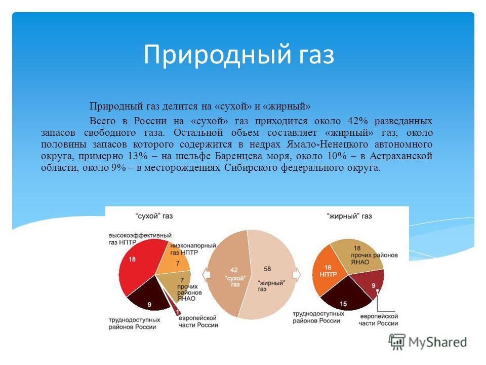 Природный газ Природный газ делится на «сухой» и «жирный» Всего в России на «сухой» газ приходится около 42% разведанных запасов свободного газа. Остальной объем составляет «жирный» газ, около половины запасов которого содержится в недрах Ямало-Ненец