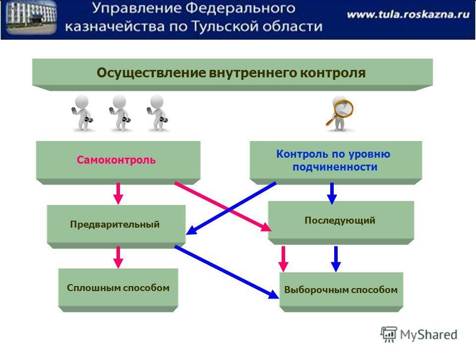 Осуществление внутреннего контроля Самоконтроль Контроль по уровню подчиненности Предварительный Последующий Сплошным способом Выборочным способом