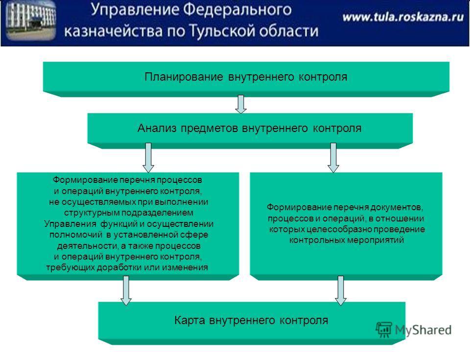 Планирование внутреннего контроля Анализ предметов внутреннего контроля Формирование перечня процессов и операций внутреннего контроля, не осуществляемых при выполнении структурным подразделением Управления функций и осуществлении полномочий в устано
