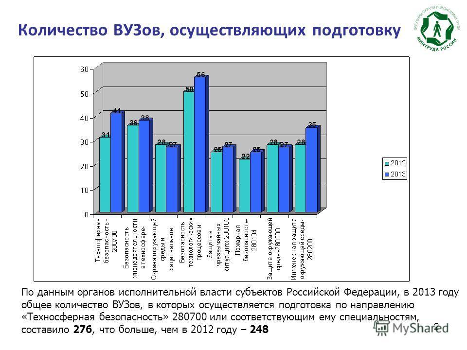 2 Количество ВУЗов, осуществляющих подготовку По данным органов исполнительной власти субъектов Российской Федерации, в 2013 году общее количество ВУЗов, в которых осуществляется подготовка по направлению «Техносферная безопасность» 280700 или соотве