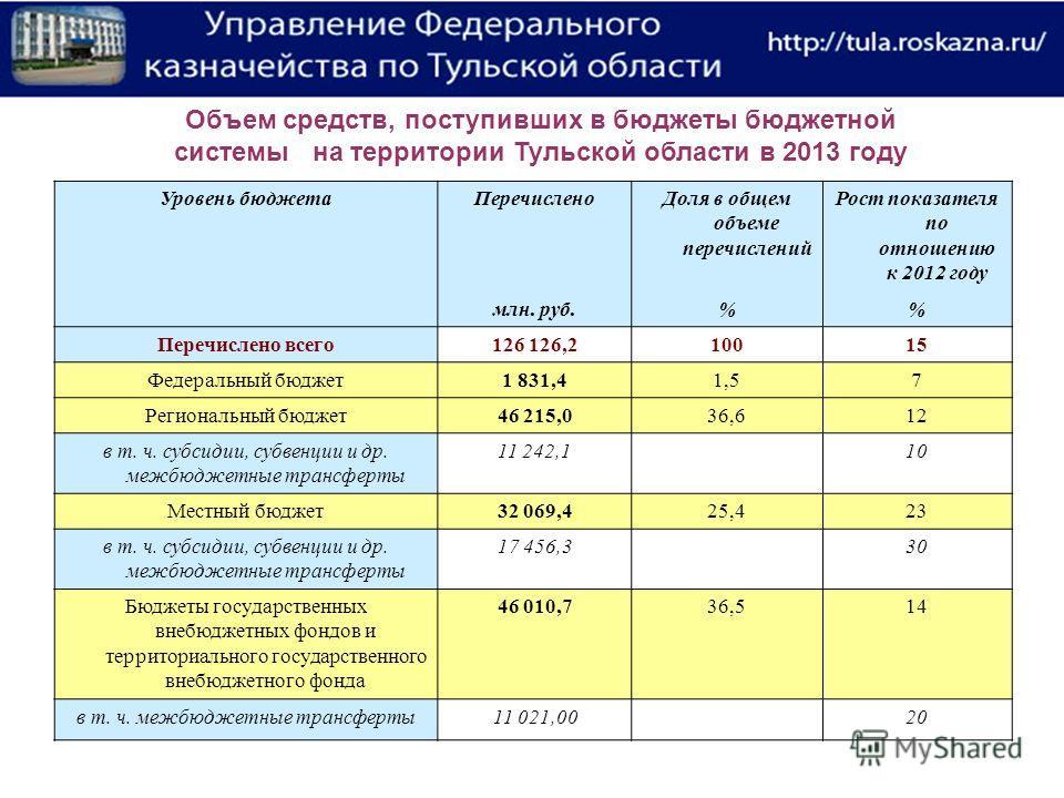 Уровень бюджета ПеречисленоДоля в общем объеме перечислений Рост показателя по отношению к 2012 году млн. руб.% Перечислено всего 126 126,210015 Федеральный бюджет 1 831,41,57 Региональный бюджет 46 215,036,612 в т. ч. субсидии, субвенции и др. межбю
