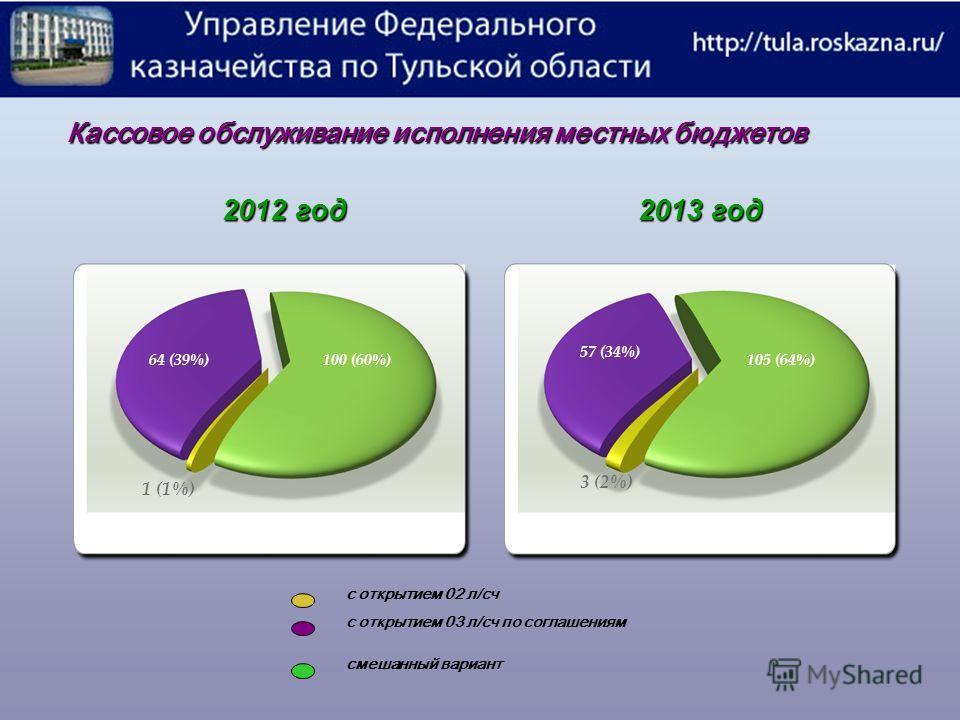 Кассовое обслуживание исполнения местных бюджетов 2012 год 2013 год с открытием 02 л/сч с открытием 03 л/сч по соглашениям смешанный вариант 64 (39%)100 (60%) 1 (1%) 57 (34%) 105 (64%) 3 (2%)