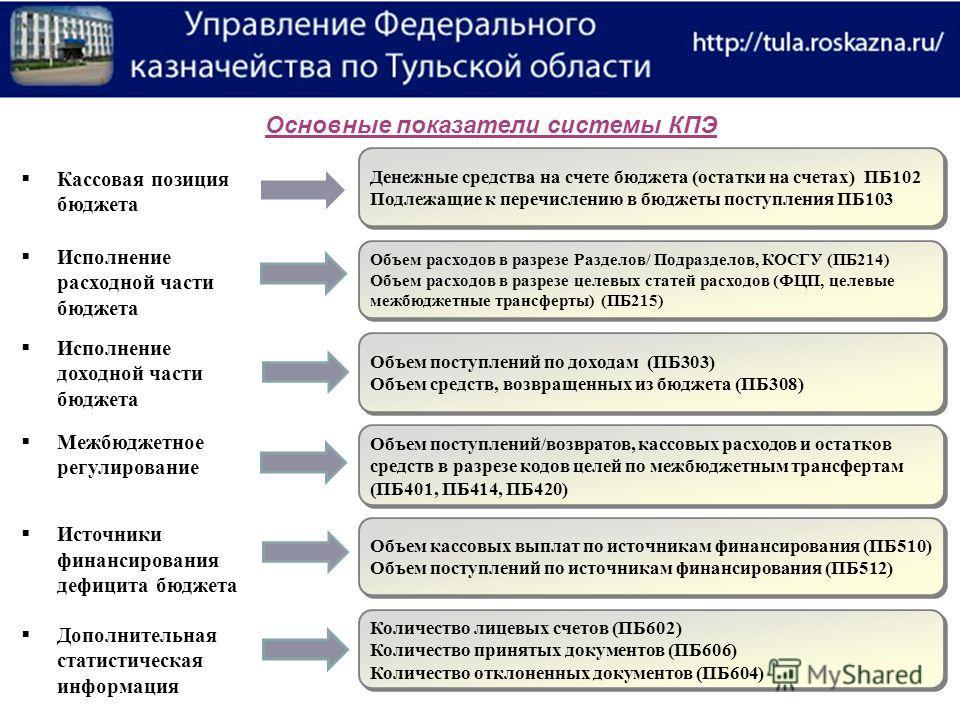 Денежные средства на счете бюджета (остатки на счетах) ПБ102 Подлежащие к перечислению в бюджеты поступления ПБ103 Денежные средства на счете бюджета (остатки на счетах) ПБ102 Подлежащие к перечислению в бюджеты поступления ПБ103 Объем расходов в раз