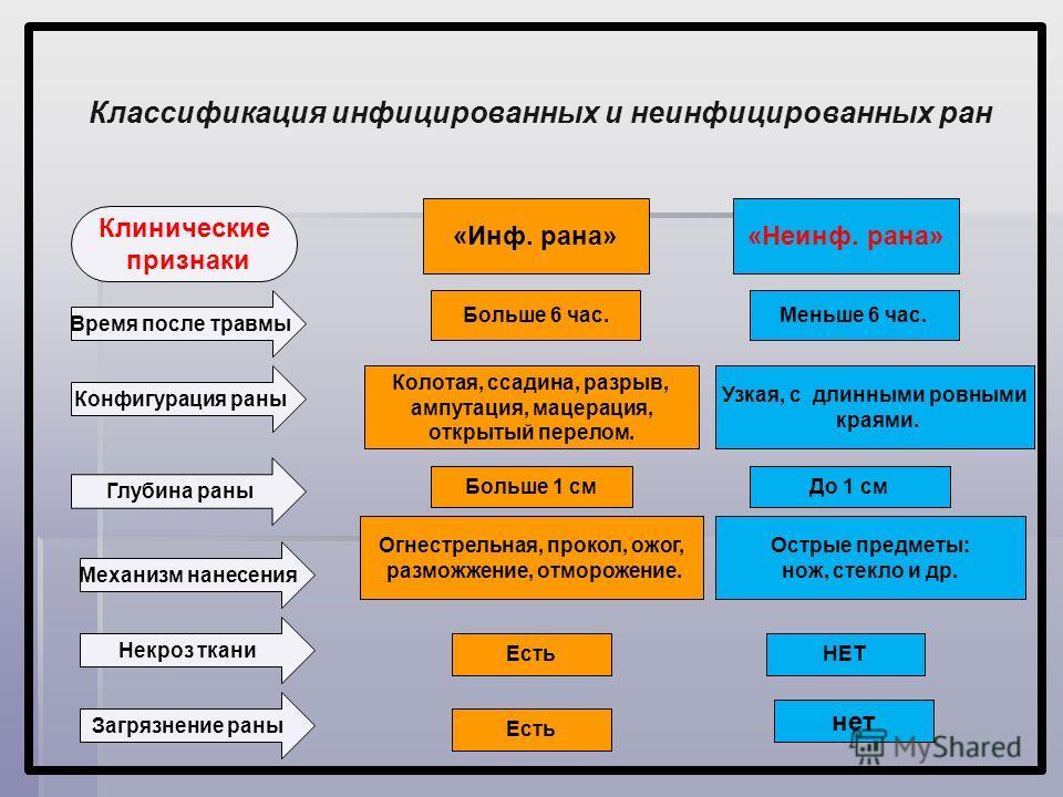 Классификация инфицированных и